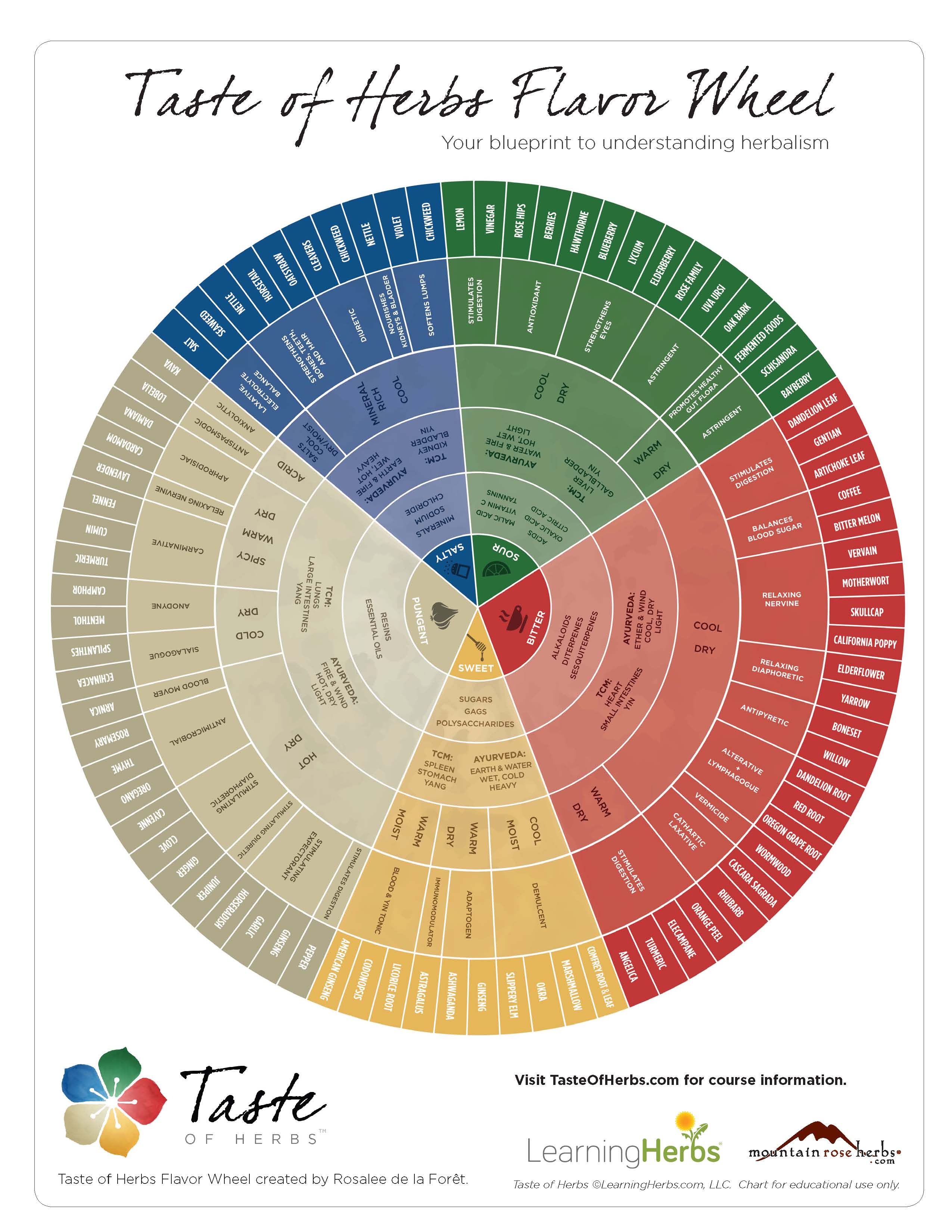 Taste of Herbs Flavor Wheel, by Rosalee de la Foraªt, reprinted with permission.